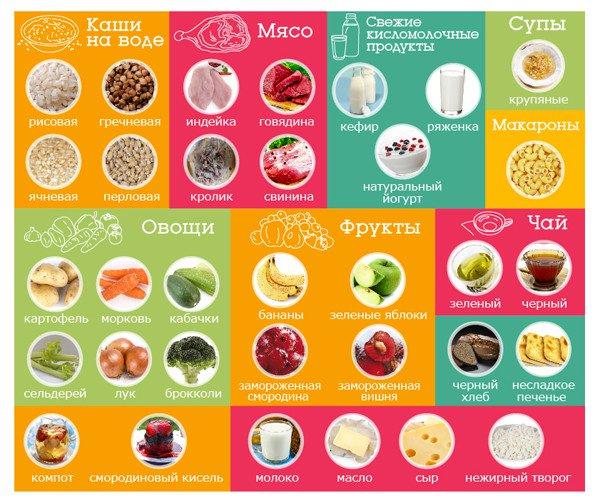рацион кормящей материи